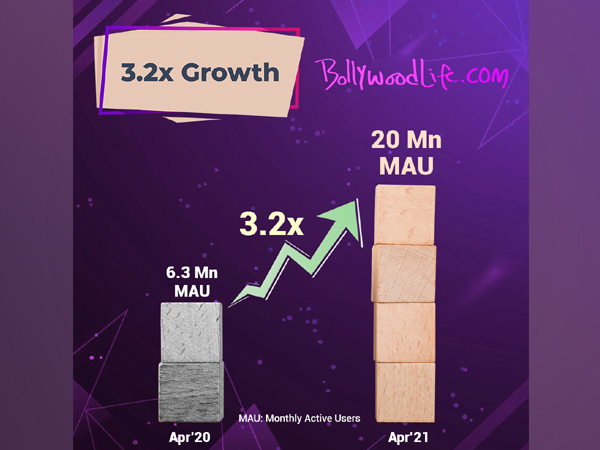 BollywoodLife.com crosses 20 million monthly active users mark; sees a growth of 3.2x year on year