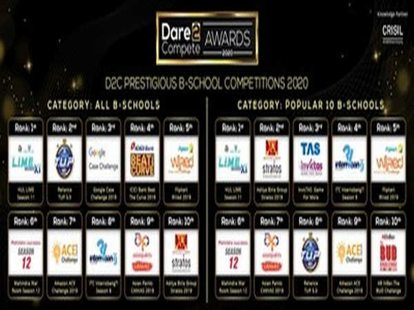 HUL LIME, Reliance TUP, ABG Stratos, TAS InvicTAS & Google Case Competition shine as Dare2Compete Prestigious B-School Competitions 2020