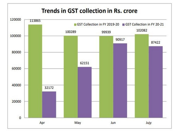 GST collections in July fall 14 pc y-o-y due to COVID lockdown