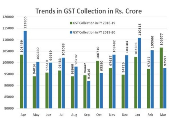 GST collections may fall further due to COVID-19 and subsequent lockdown