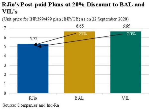 RJio's post-paid plans indicate shift towards higher ARPU regime: Ind-Ra