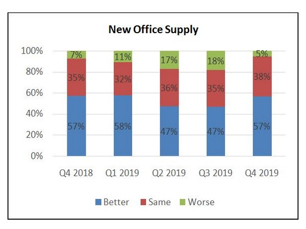 Outlook with regards to future office rental appreciation remains positive