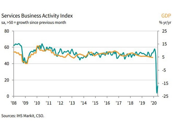 Extreme slide in services activity seen again during May: IHS Markit