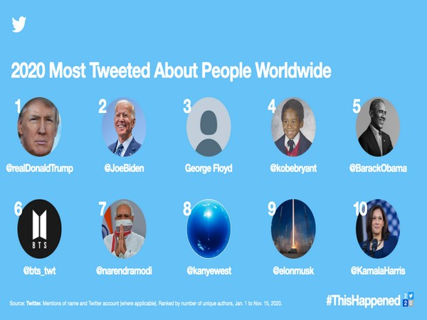 Trump, Biden, PM Modi among most tweeted about people in 2020