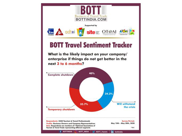 40 pc travel and tourism companies face shutdown in 3 to 6 months: BOTT Tracker