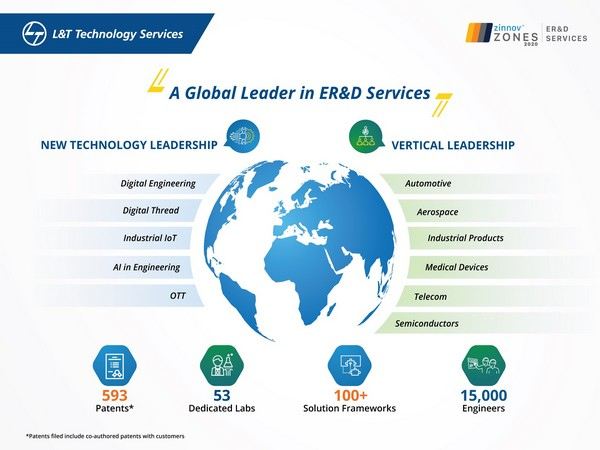L&T Technology Services rated as global pure-play ER&D Services Leader by Zinnov
